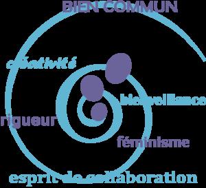 Bienveillance, féminisme, esprit de collaboration, rigueur, créativité, bien commun